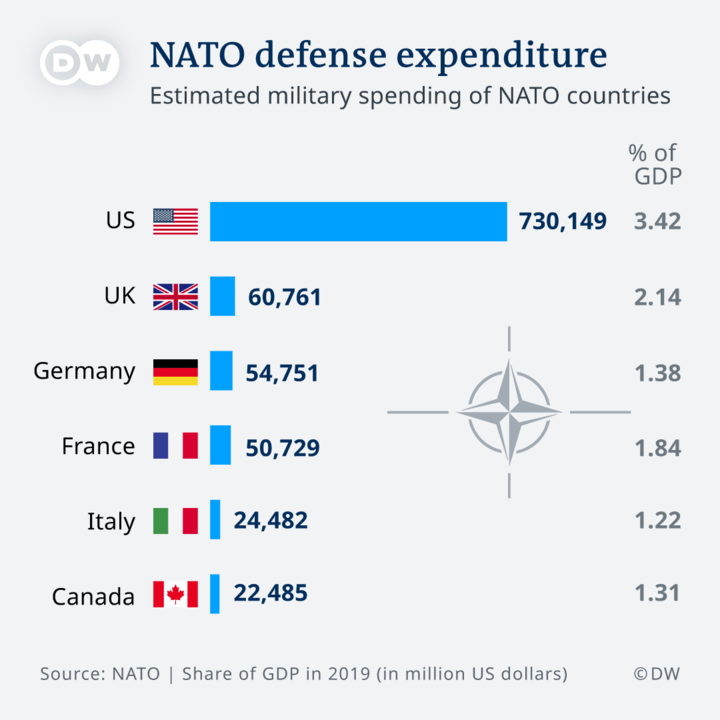 Should we start spending less on the military?