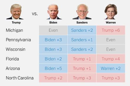 Trumps keep his advantage in the Electoral College
