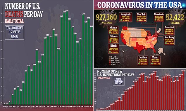 US sees record number of new coronavirus cases in a day