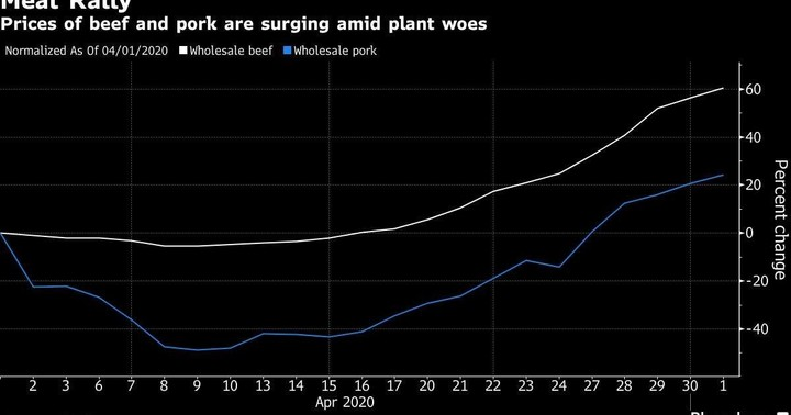 U.S. beef output is down way more than shutdowns suggest