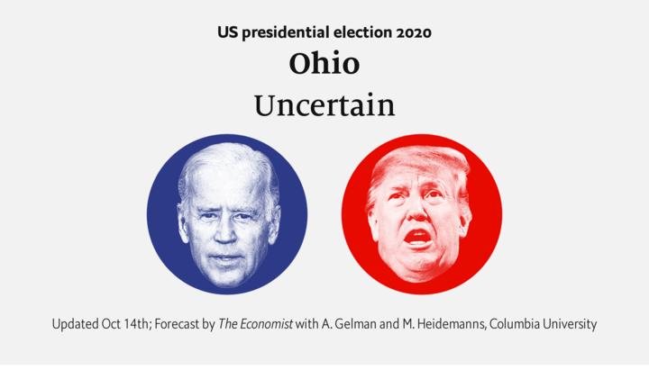 Ohio—Forecasting the US 2020 elections