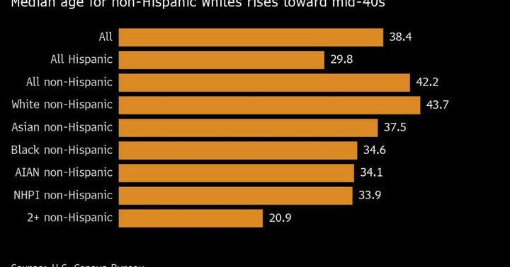 U.S. Population Growth Has Been Driven Exclusively by Minorities
