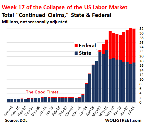 The Real Unemployment Rate Is 21%... And Heading Higher