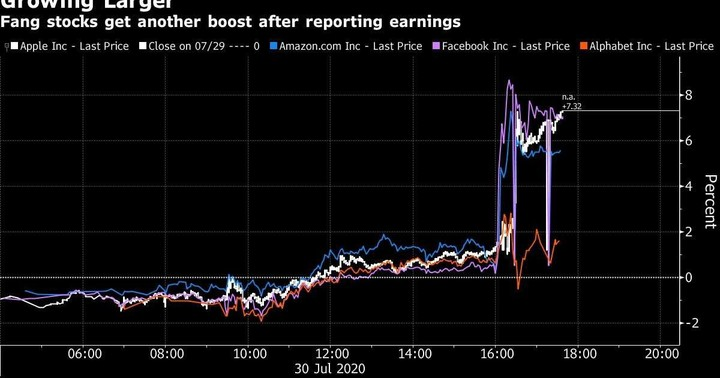 A Day After Congress Grilling, Big Tech Stocks Add $250 Billion in Market Cap
