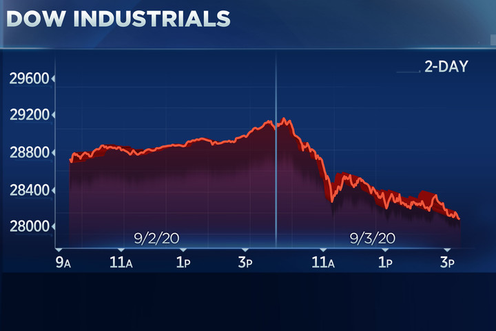 Dow plunges 1,000 points in its biggest sell-off since June