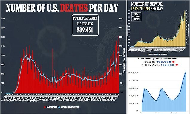 US COVID-19 deaths surpass 3,000 - the highest in a single day to date
