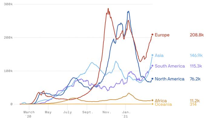 Coronavirus cases are rising all over the world