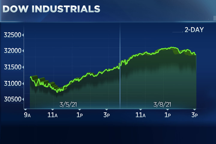 Dow rises 400 points to touch a record, S&P 500 is flat amid tech sell-off