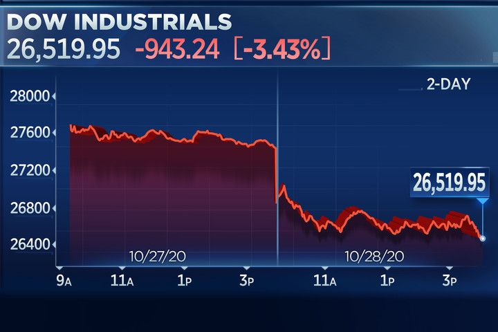 Dow sinks more than 900 points for its worst drop since June amid rising virus cases globally