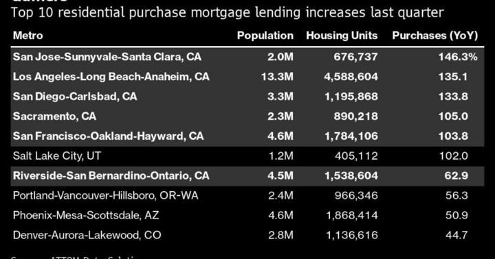L.A. Home Sales Soar as California's Housing Market Defies Covid
