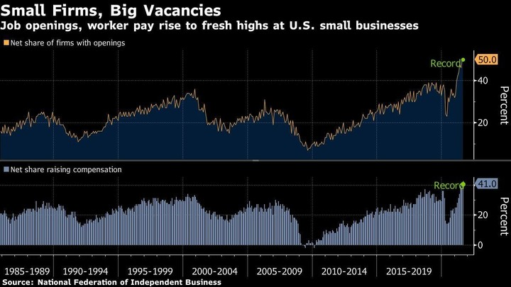 Half of U.S. Small Businesses Have Unfilled Positions
