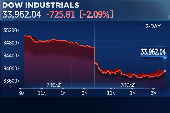 Dow tumbles 700 points for its worst drop since October as investors fear a Covid resurgence