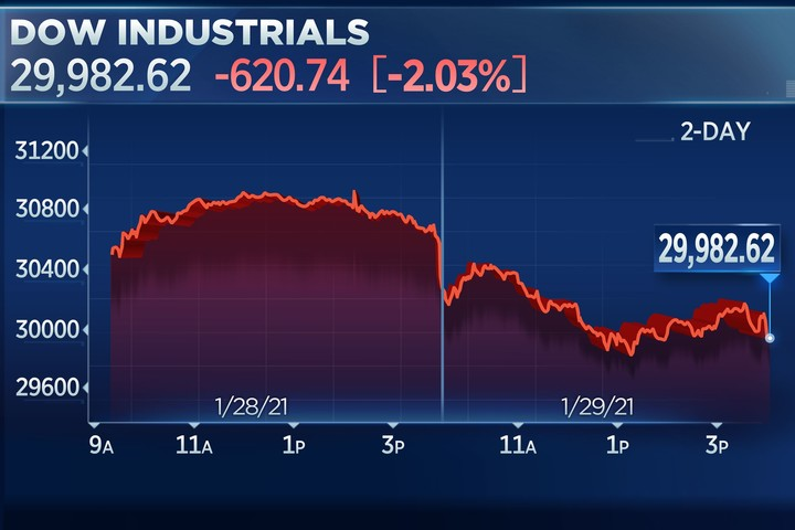 Dow drops more than 600 points Friday, suffers worst week since October amid GameStop trading frenzy