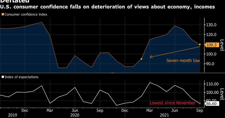 U.S. Is in Recession If History of Consumer Sentiment Repeats